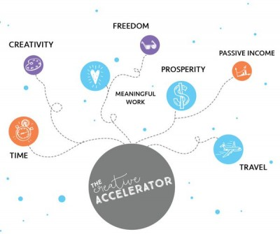 The Creative Accelerator