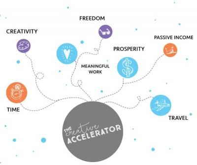 The Creative Accelerator